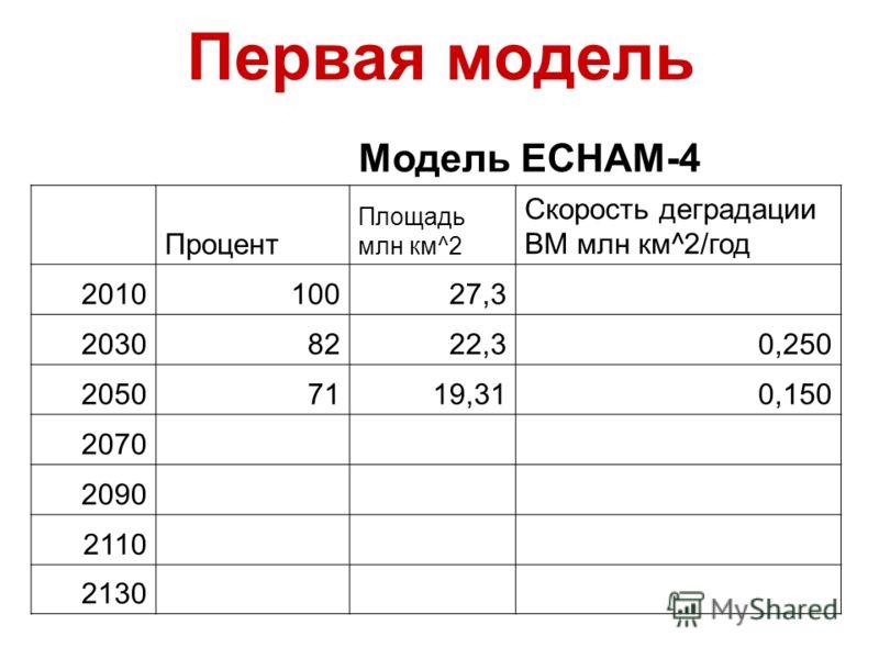 Первая модель Модель ECHAM-4 Процент Площадь млн км^2 Скорость деградации ВМ млн км^2/год 201010027,3 20308222,30,250 20507119,310,150 2070 2090 2110 2130
