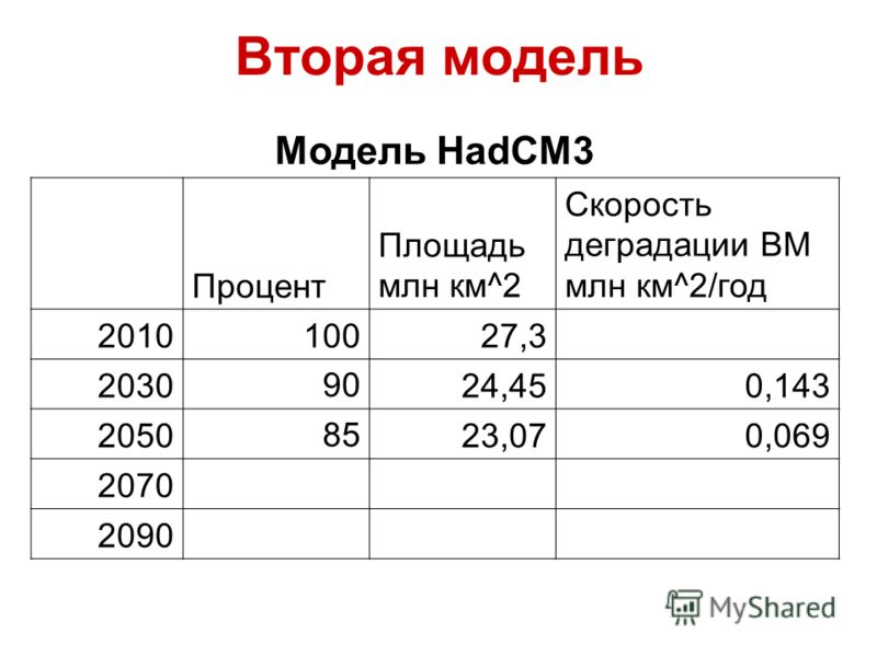 Вторая модель Модель HadCM3 Процент Площадь млн км^2 Скорость деградации ВМ млн км^2/год 201010027,3 20309024,450,143 20508523,070,069 2070 2090