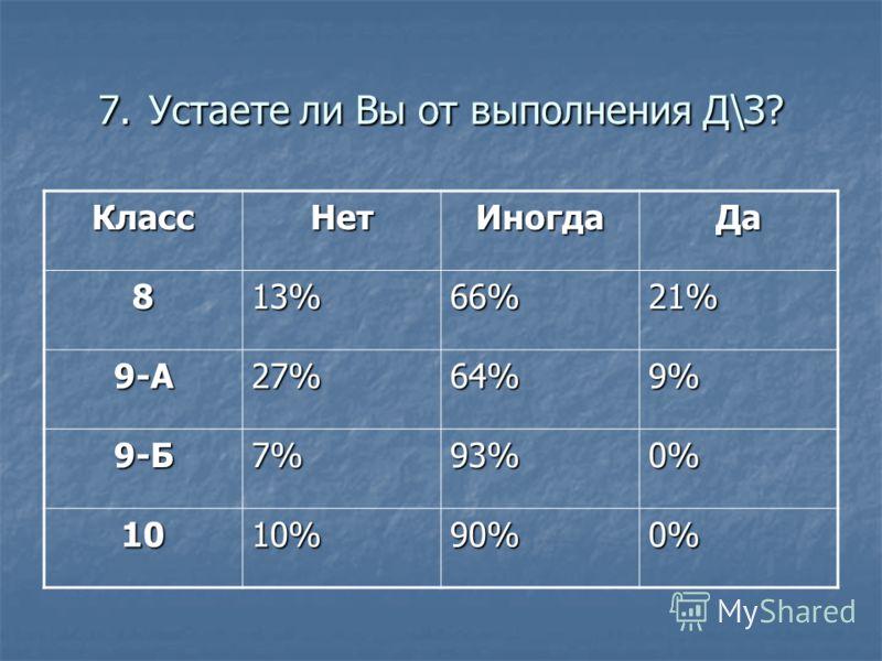 7. Устаете ли Вы от выполнения Д\З? КлассНетИногдаДа 813%66%21% 9-А27%64%9% 9-Б7%93%0% 1010%90%0%