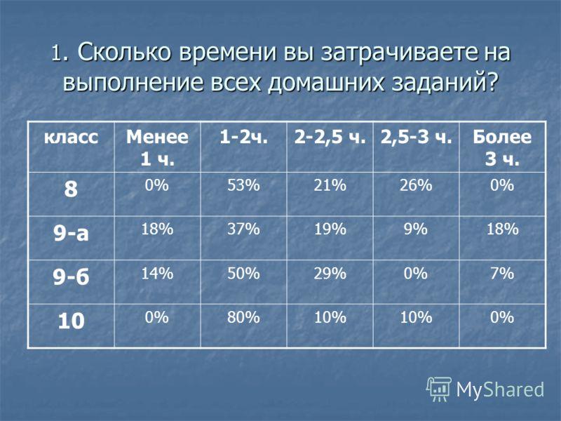1. Сколько времени вы затрачиваете на выполнение всех домашних заданий? классМенее 1 ч. 1-2ч.2-2,5 ч.2,5-3 ч.Более 3 ч. 8 0%53%21%26%0% 9-а 18%37%19%9%18% 9-б 14%50%29%0%7% 10 0%80%10% 0%