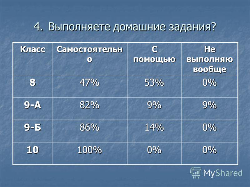 4. Выполняете домашние задания? Класс Самостоятельн о С помощью Не выполняю вообще 847%53%0% 9-А82%9%9% 9-Б86%14%0% 10100%0%0%