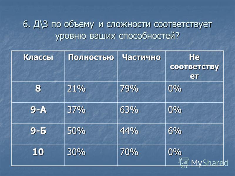 6. Д\З по объему и сложности соответствует уровню ваших способностей? КлассыПолностьюЧастично Не соответству ет 821%79%0% 9-А37%63%0% 9-Б50%44%6% 1030%70%0%