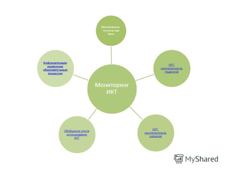 Мониторинг ИКТ Материально- техническая база ИКТ- компетентность педагогов ИКТ- компетентность учеников Обобщение опыта использование ИКТ Информатизация управления образовательным процессом