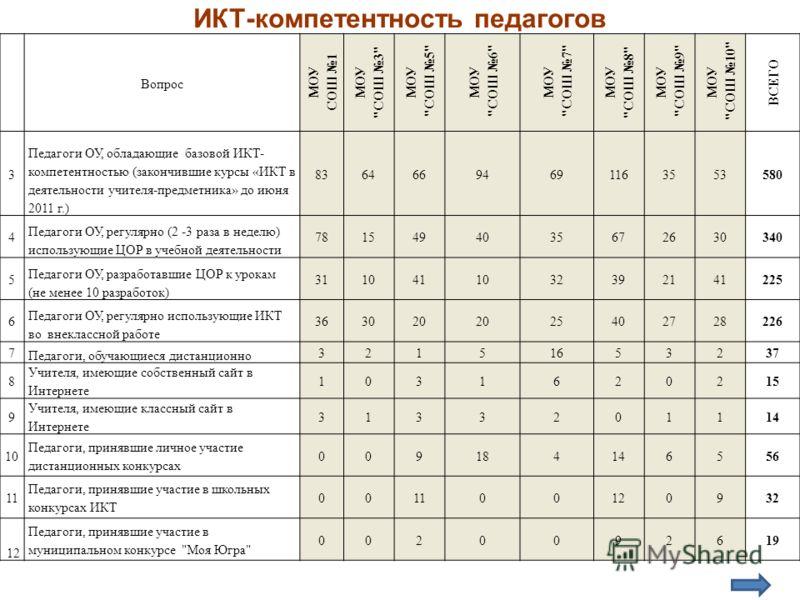 ИКТ-компетентность педагогов Вопрос МОУ СОШ 1 МОУ