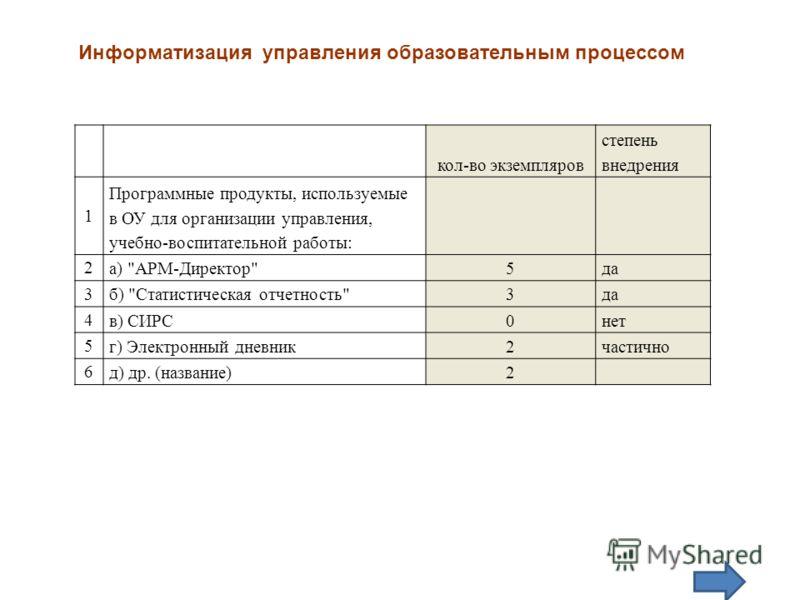 кол-во экземпляров степень внедрения 1 Программные продукты, используемые в ОУ для организации управления, учебно-воспитательной работы: 2 а)