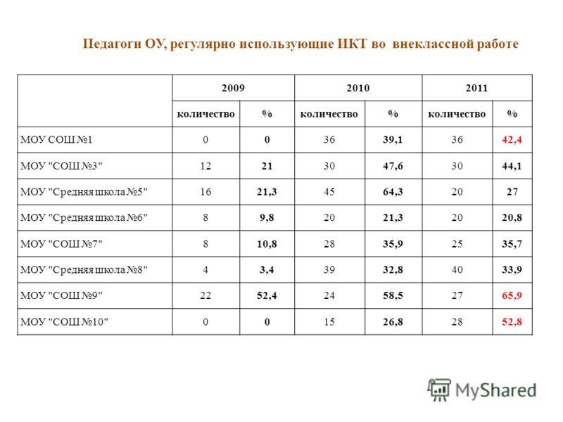 200920102011 количество% % % МОУ СОШ 1003639,13642,4 МОУ