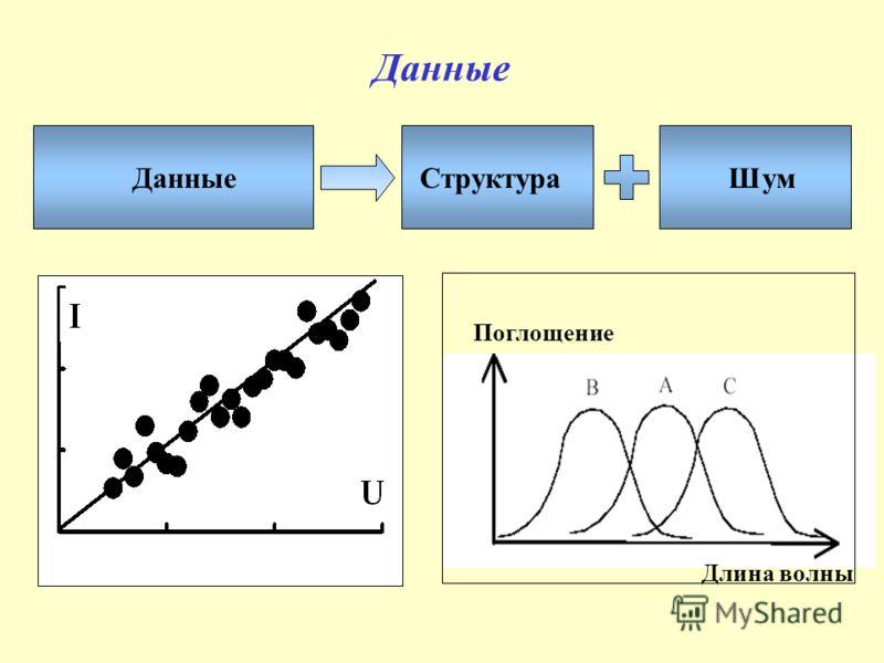 Данные СтруктураШум Поглощение Длина волны