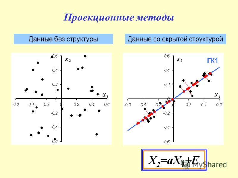 Проекционные методы Данные без структурыДанные со скрытой структурой