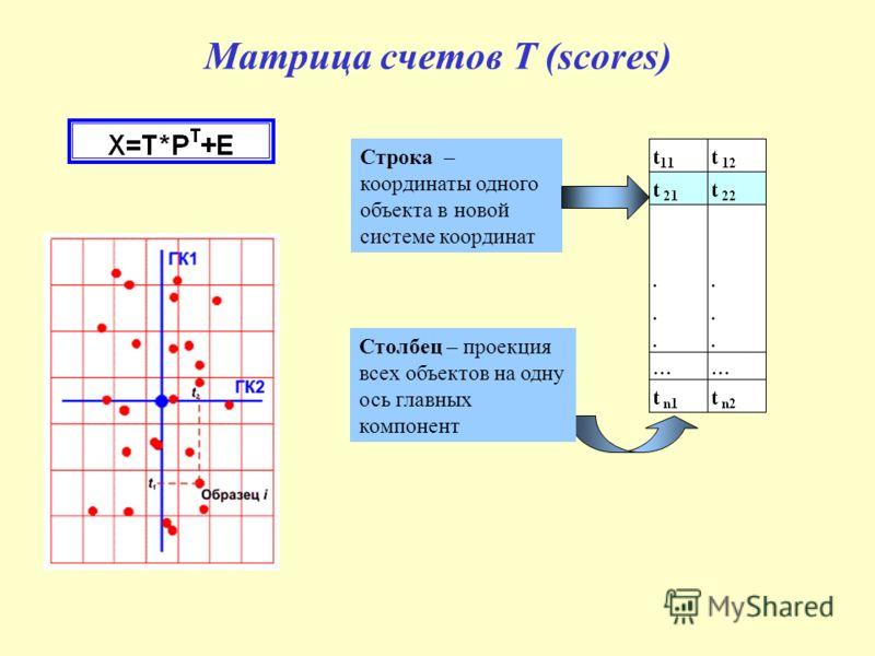 Матрица счетов T (scores) Строка – координаты одного объекта в новой системе координат Столбец – проекция всех объектов на одну ось главных компонент
