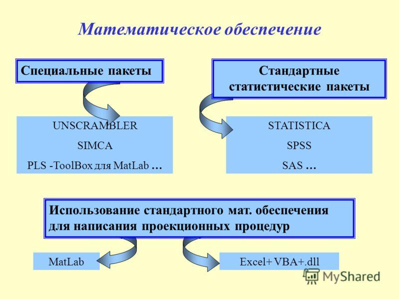 Математическое обеспечение STATISTICA SPSS SAS … Стандартные статистические пакеты UNSCRAMBLER SIMCA PLS -ToolBox для MatLab … Специальные пакеты MatLabExcel+ VBA+.dll Использование стандартного мат. обеспечения для написания проекционных процедур