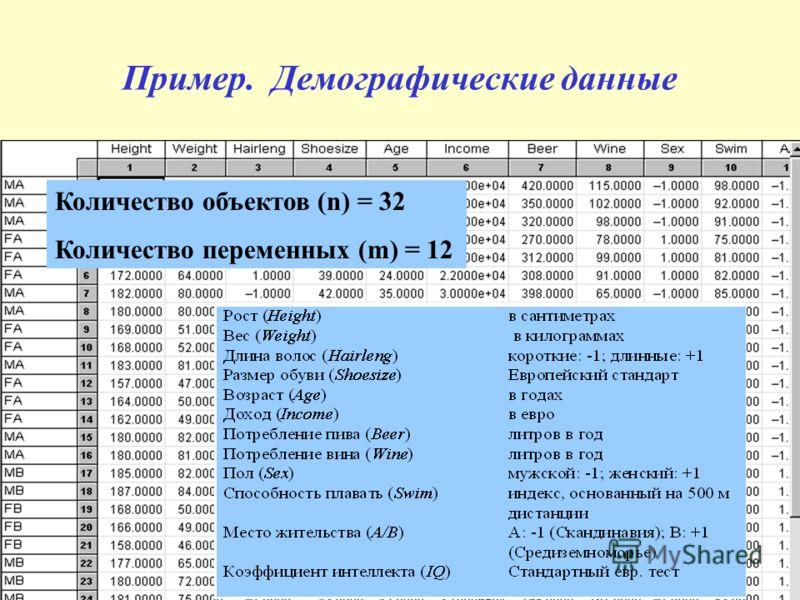 Пример. Демографические данные Количество объектов (n) = 32 Количество переменных (m) = 12