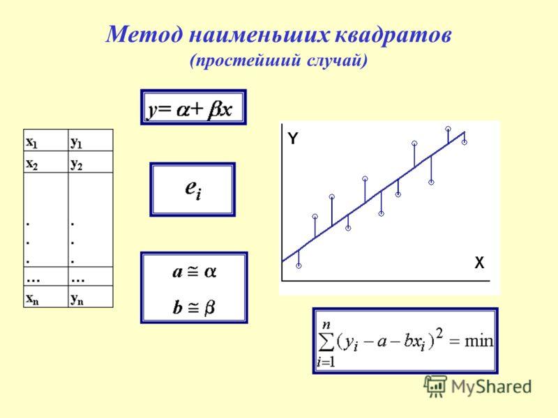 Метод наименьших квадратов (простейший случай)