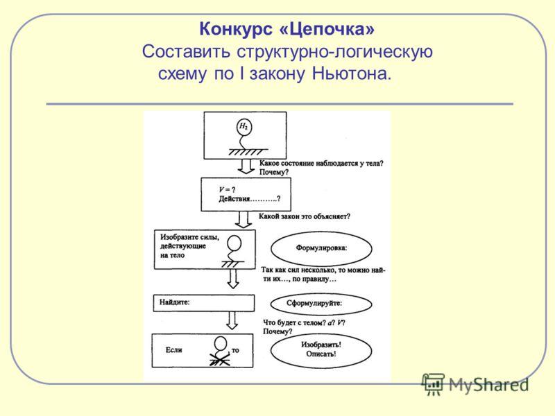 Структурно-логические схемы энциклопедия по экономике.