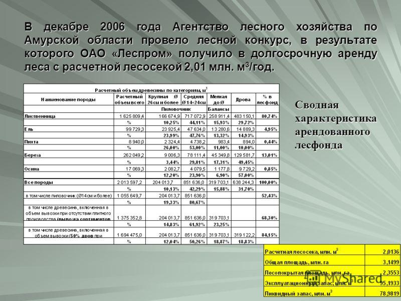 В декабре 2006 года Агентство лесного хозяйства по Амурской области провело лесной конкурс, в результате которого ОАО «Леспром» получило в долгосрочную аренду леса с расчетной лесосекой 2,01 млн. м 3 /год. Сводная характеристика арендованного лесфонд