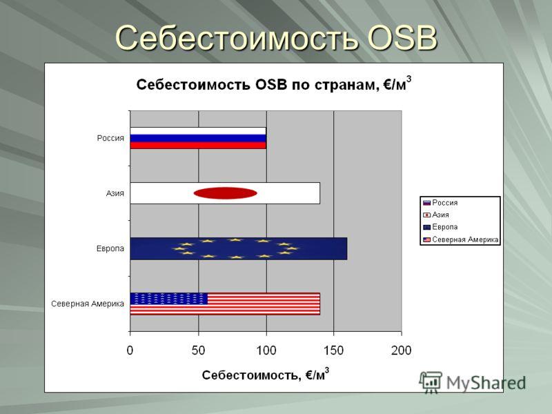 Себестоимость OSB