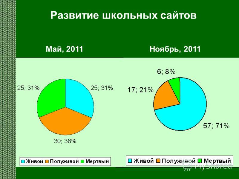 Развитие школьных сайтов Май, 2011 Ноябрь, 2011