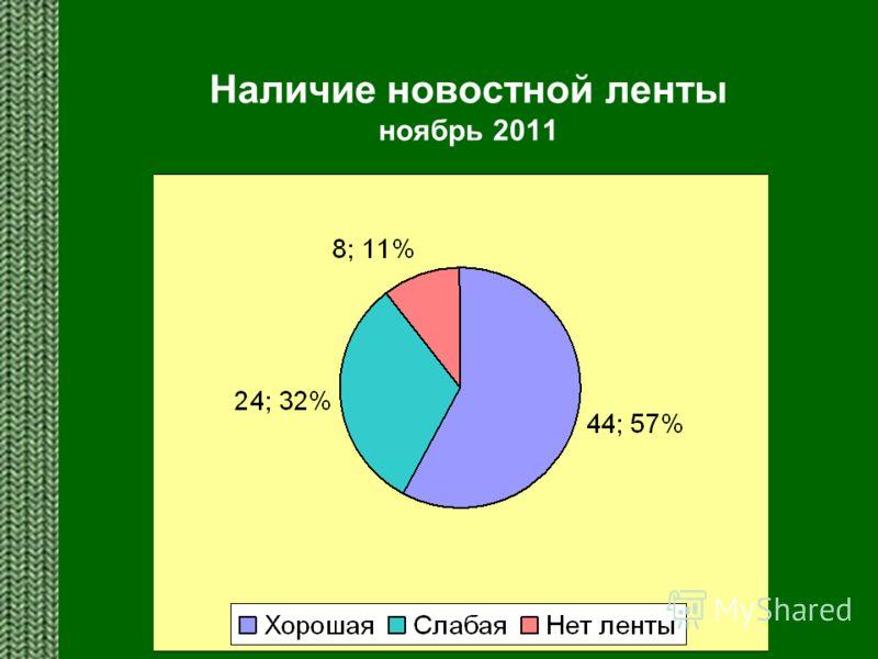 Наличие новостной ленты ноябрь 2011