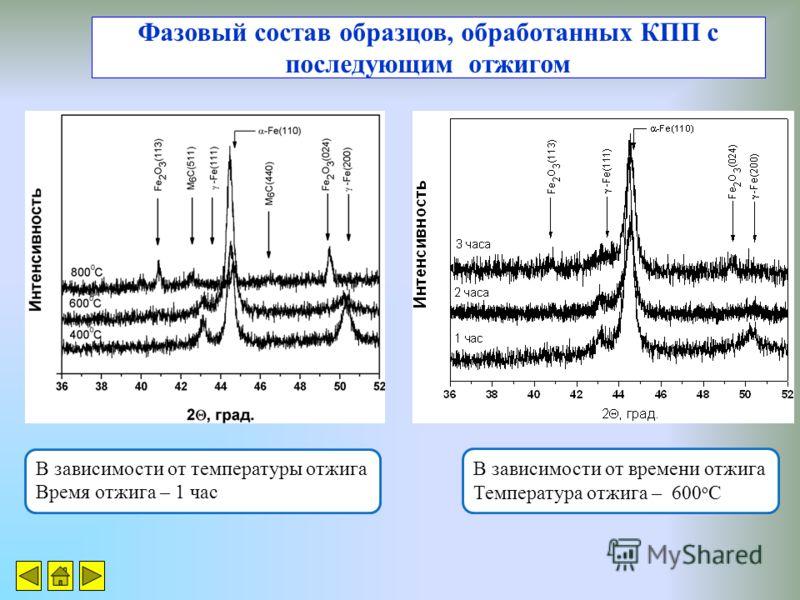 Фазовый состав образцов, обработанных КПП с последующим отжигом В зависимости от температуры отжига Время отжига – 1 час В зависимости от времени отжига Температура отжига – 600 о С