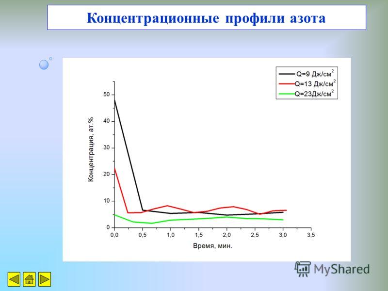Концентрационные профили азота