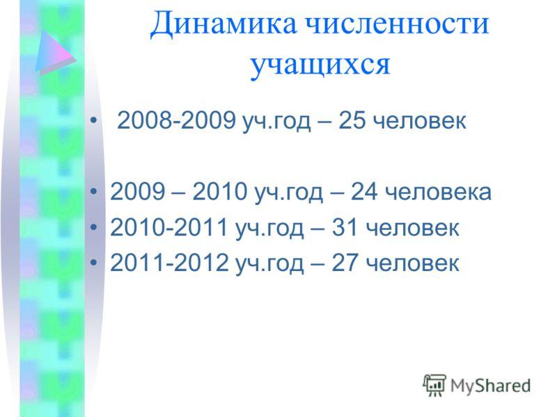 Динамика численности учащихся 2008-2009 уч.год – 25 человек 2009 – 2010 уч.год – 24 человека 2010-2011 уч.год – 31 человек 2011-2012 уч.год – 27 человек