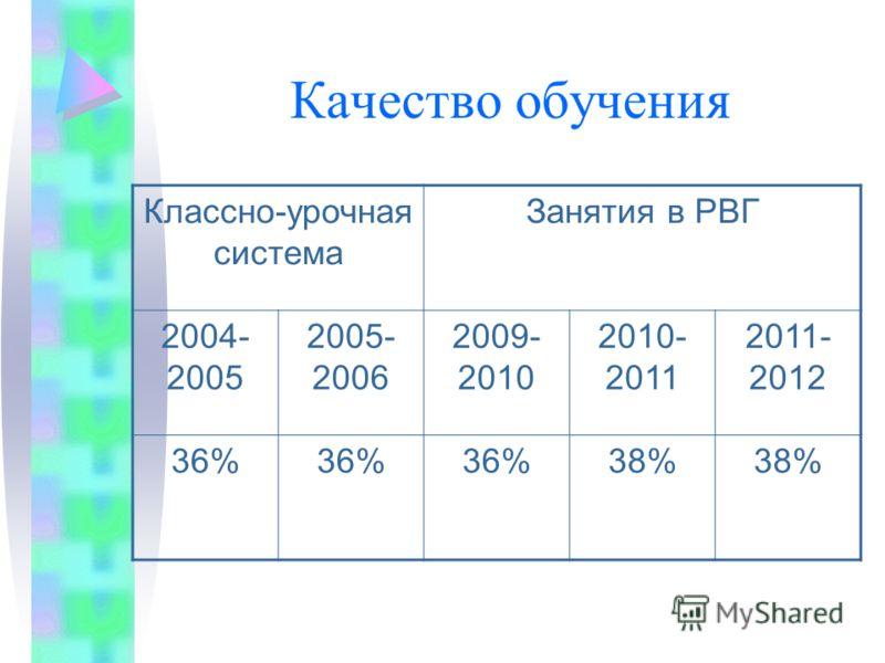 Качество обучения Классно-урочная система Занятия в РВГ 2004- 2005 2005- 2006 2009- 2010 2010- 2011 2011- 2012 36% 38%