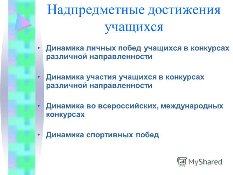 Надпредметные достижения учащихся Динамика личных побед учащихся в конкурсах различной направленности Динамика участия учащихся в конкурсах различной направленности Динамика во всероссийских, международных конкурсах Динамика спортивных побед