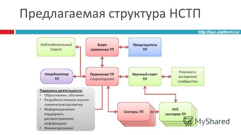 Предлагаемая структура НСТП http://hpc-platform.ru/