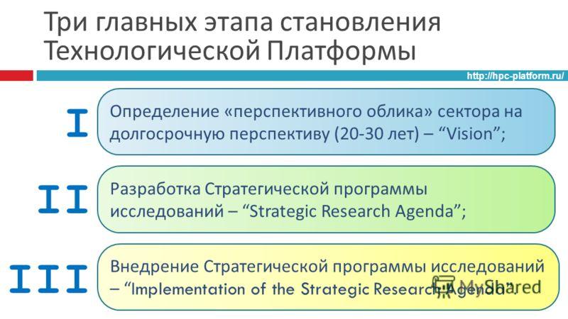 Три главных этапа становления Технологической Платформы http://hpc-platform.ru/ Определение « перспективного облика » сектора на долгосрочную перспективу (20-30 лет ) – Vision; Разработка Стратегической программы исследований – Strategic Research Age