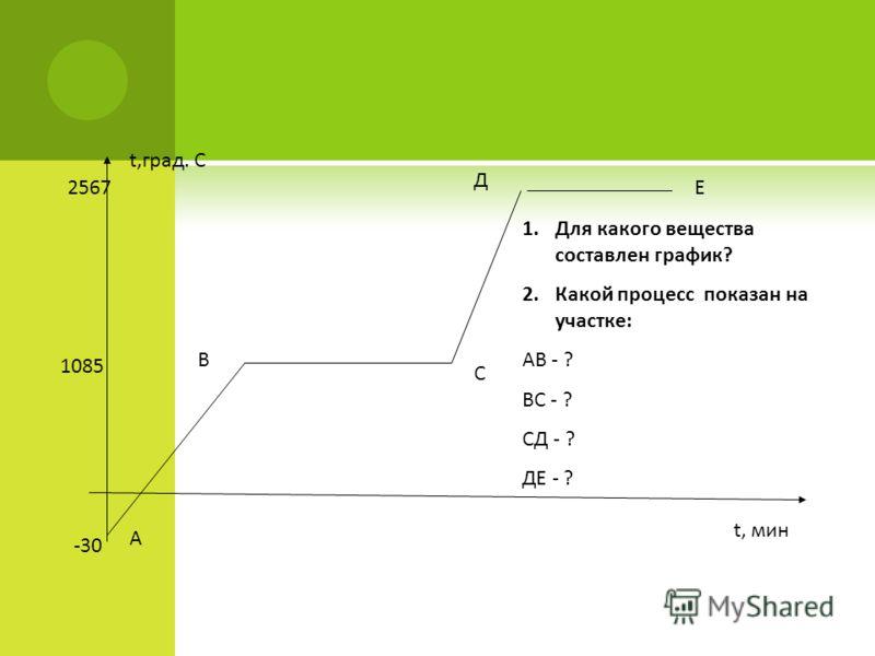 t,град. С t, мин -30 1085 2567 А В С Д Е 1.Для какого вещества составлен график? 2.Какой процесс показан на участке: АВ - ? ВС - ? СД - ? ДЕ - ?
