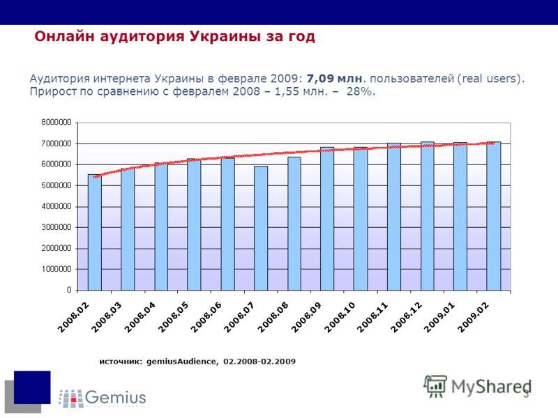 3 источник: gemiusAudience, 02.2008-02.2009 Онлайн аудитория Украины за год Аудитория интернета Украины в феврале 2009: 7,09 млн. пользователей (real users). Прирост по сравнению с февралем 2008 – 1,55 млн. – 28%.