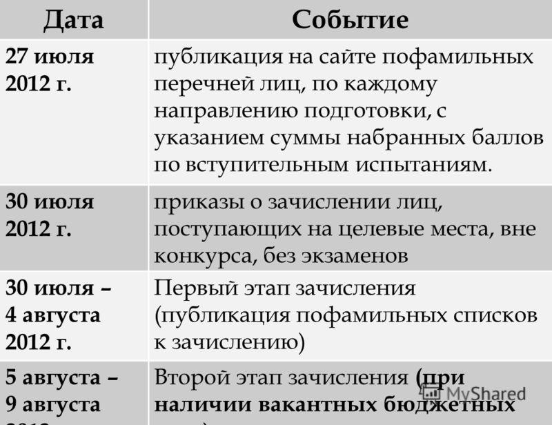 ДатаСобытие 27 июля 2012 г. публикация на сайте пофамильных перечней лиц, по каждому направлению подготовки, с указанием суммы набранных баллов по вступительным испытаниям. 30 июля 2012 г. приказы о зачислении лиц, поступающих на целевые места, вне к