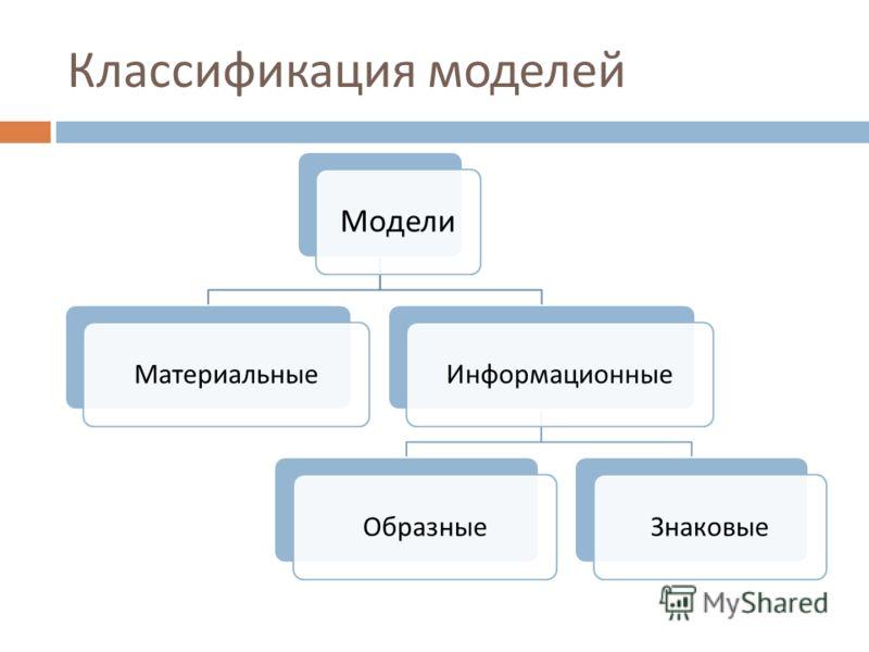 Классификация моделей Модели МатериальныеИнформационныеОбразныеЗнаковые