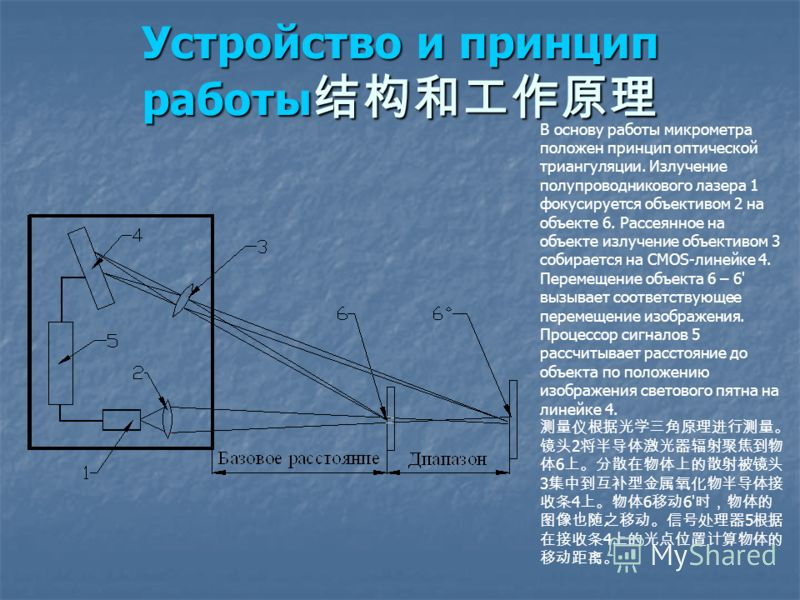 Устройство и принцип работы Устройство и принцип работы В основу работы микрометра положен принцип оптической триангуляции. Излучение полупроводникового лазера 1 фокусируется объективом 2 на объекте 6. Рассеянное на объекте излучение объективом 3 соб