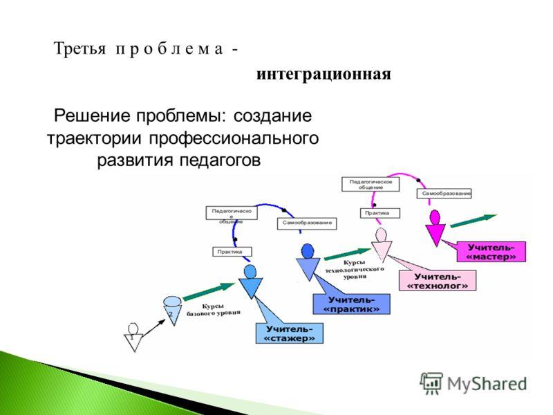 Третья п р о б л е м а - интеграционная Решение проблемы: создание траектории профессионального развития педагогов