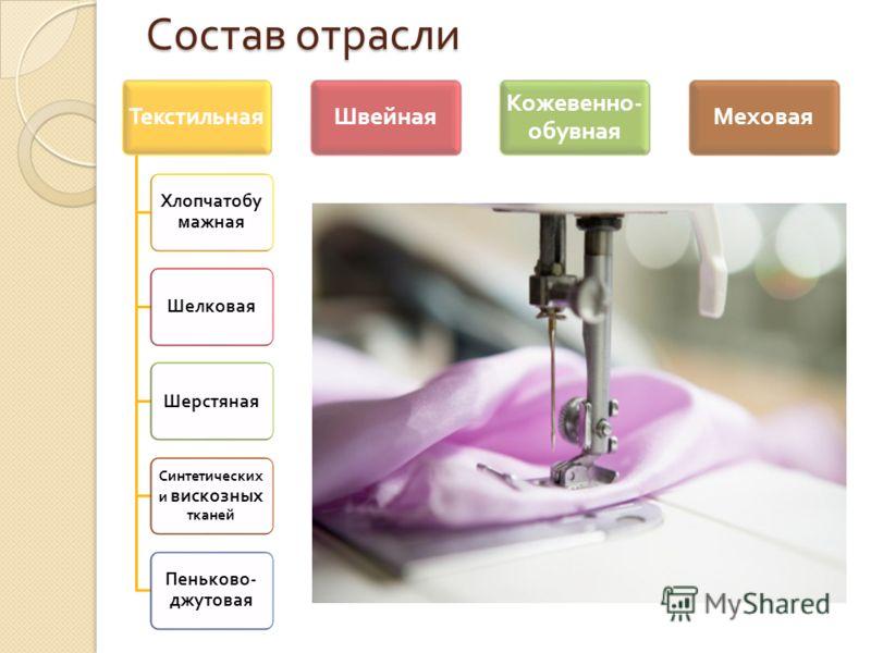 Презентация На Тему Синтетические Волокна