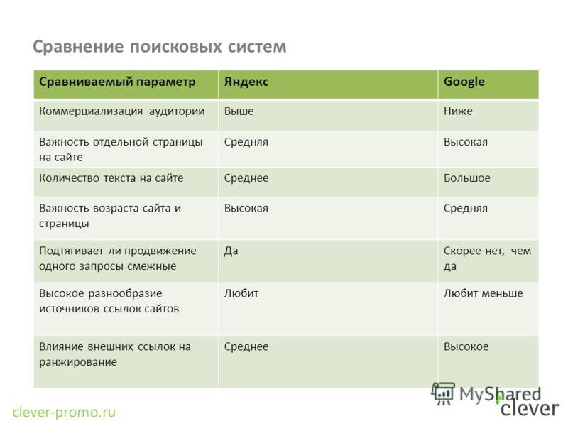 Сравнение поисковых систем Сравниваемый параметрЯндексGoogle Коммерциализация аудиторииВышеНиже Важность отдельной страницы на сайте СредняяВысокая Количество текста на сайтеСреднееБольшое Важность возраста сайта и страницы ВысокаяСредняя Подтягивает