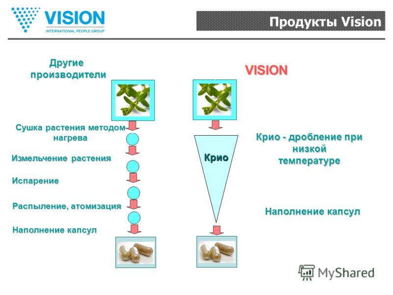 Продукты Vision VISION Другиепроизводители Сушка растения методом нагрева Испарение Распыление, атомизация Наполнение капсул Крио Крио - дробление при низкой температуре Наполнение капсул Измельчение растения