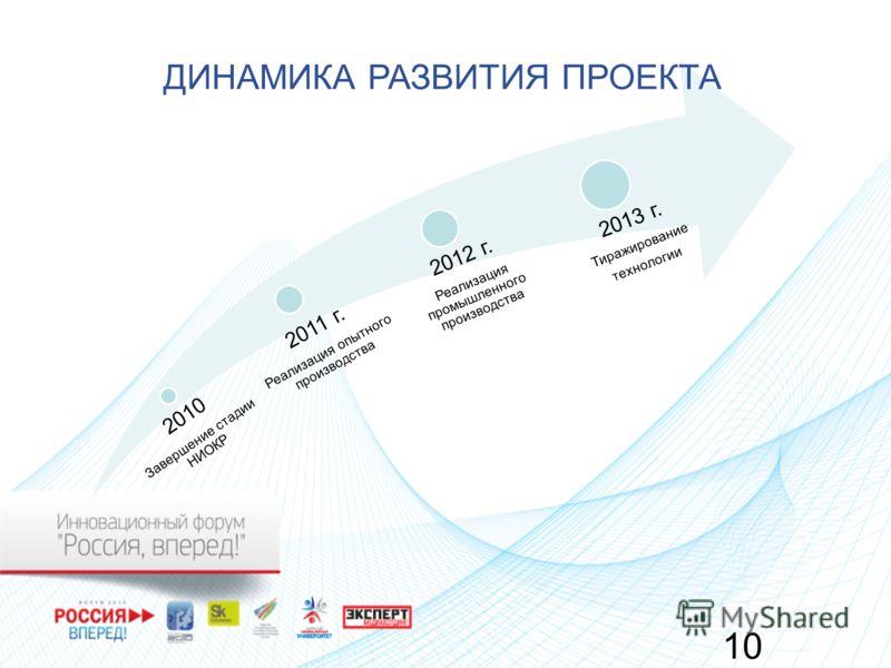 10 2010 Завершение стадии НИОКР 2011 г. Реализация опытного производства 2012 г. Реализация промышленного производства 2013 г. Тиражирование технологии ДИНАМИКА РАЗВИТИЯ ПРОЕКТА