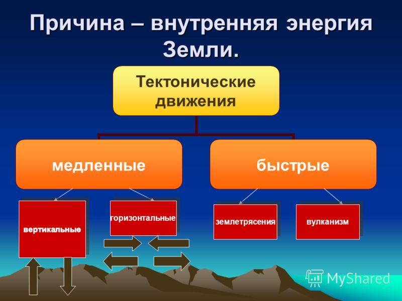 Причина – внутренняя энергия Земли. Тектонические движения медленныебыстрые горизонтальные землетрясения вулканизм