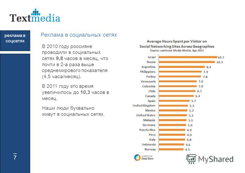 _7_7 реклама в соцсетях Реклама в социальных сетях В 2010 году россияне проводили в социальных сетях 9,8 часов в месяц, что почти в 2-а раза выше среднемирового показателя (4,5 часа/месяц). В 2011 году это время увеличилось до 10,3 часов в месяц. Наш