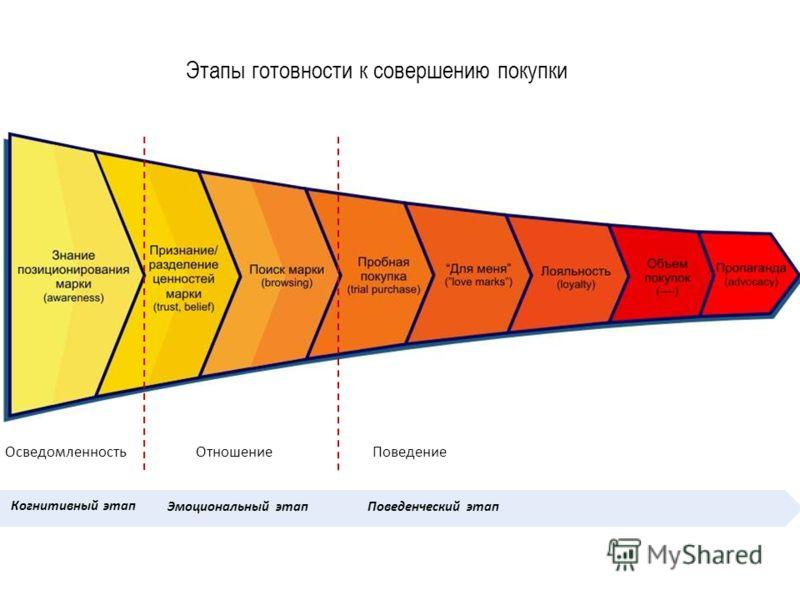 Этапы готовности к совершению покупки ОсведомленностьОтношениеПоведение Когнитивный этап Эмоциональный этапПоведенческий этап