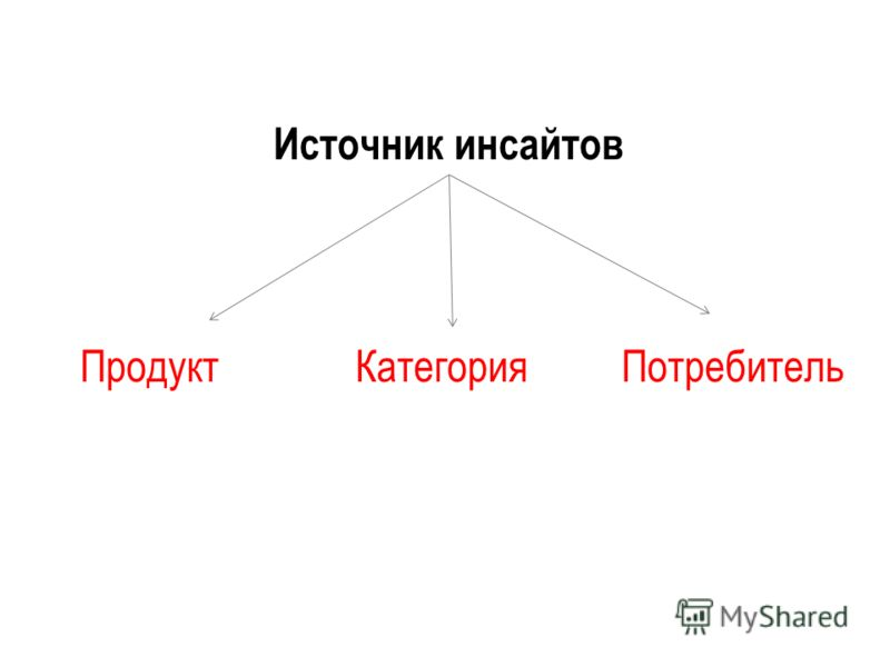 Источник инсайтов ПродуктПотребительКатегория