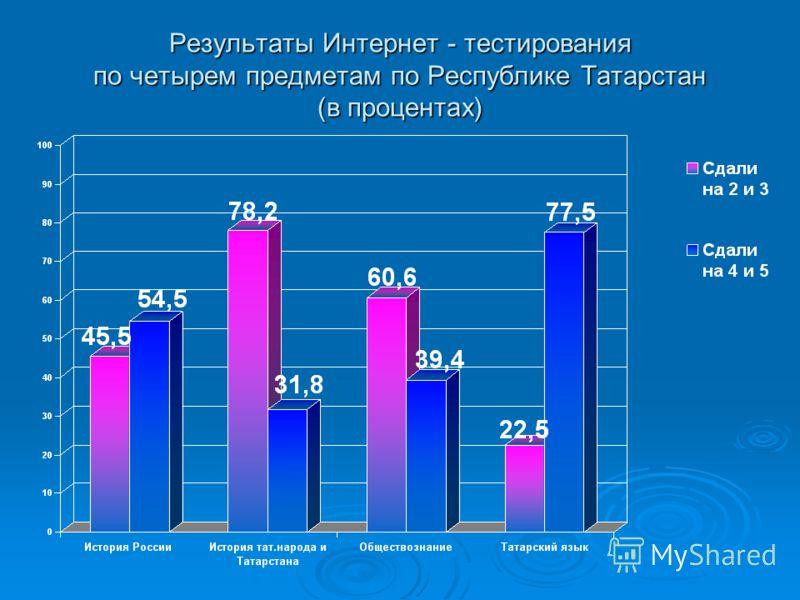 Результаты Интернет - тестирования по четырем предметам по Республике Татарстан (в процентах)
