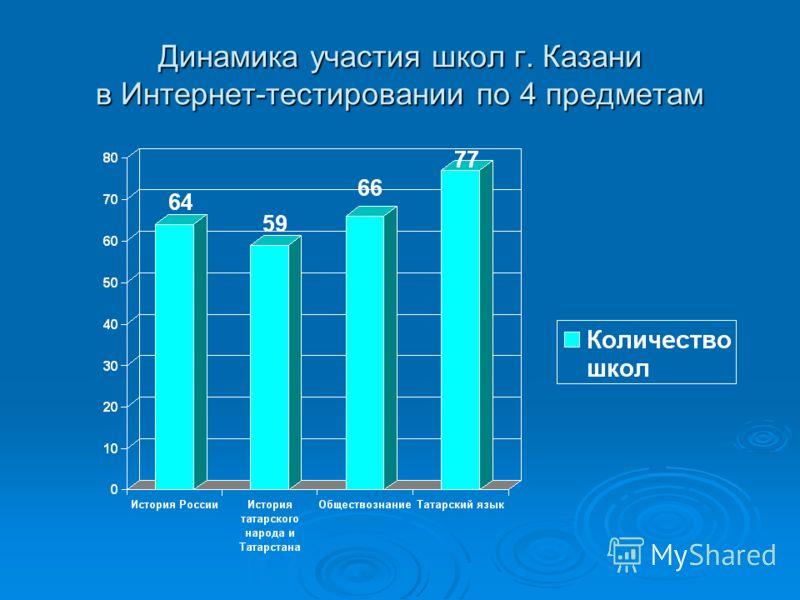 Динамика участия школ г. Казани в Интернет-тестировании по 4 предметам