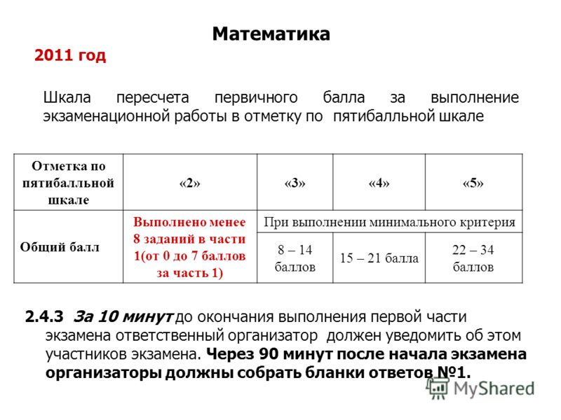 Отметка по пятибалльной шкале «2»«3»«4»«5» Общий балл Выполнено менее 8 заданий в части 1(от 0 до 7 баллов за часть 1) При выполнении минимального критерия 8 – 14 баллов 15 – 21 балла 22 – 34 баллов Шкала пересчета первичного балла за выполнение экза