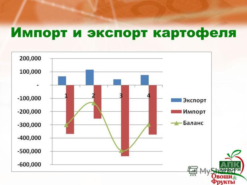 Импорт и экспорт картофеля