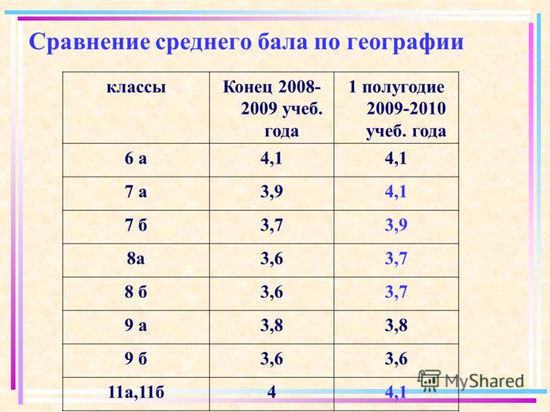 классыКонец 2008- 2009 учеб. года 1 полугодие 2009-2010 учеб. года 6 а4,1 7 а3,94,1 7 б3,73,9 8а3,63,7 8 б3,63,7 9 а3,8 9 б3,6 11а,11б44,1 Сравнение среднего бала по географии