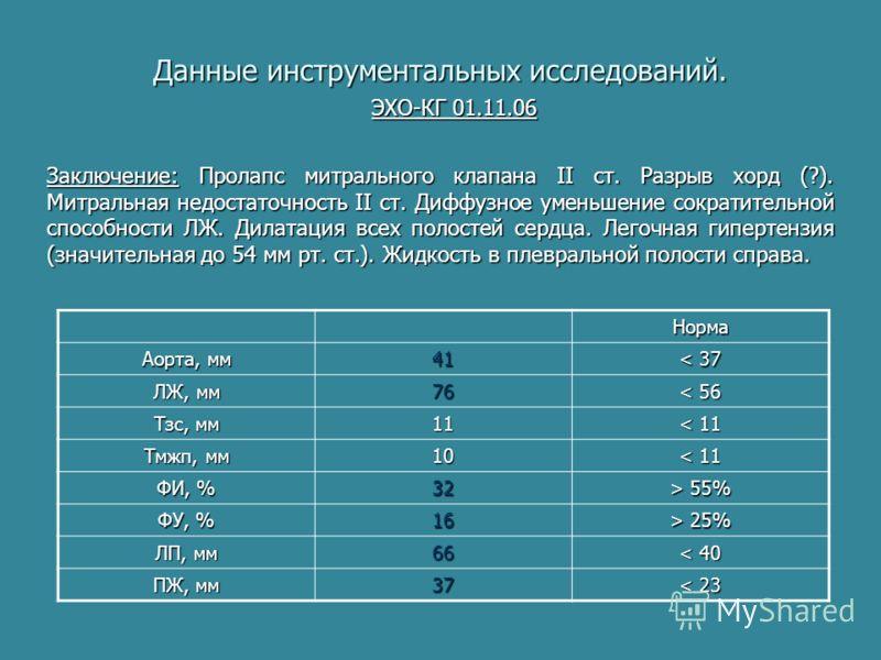 Данные инструментальных исследований. ЭХО-КГ 01.11.06 Норма Аорта, мм 41 < 37 ЛЖ, мм 76 < 56 Тзс, мм 11 < 11 Тмжп, мм 10 < 11 ФИ, % 32 > 55% ФУ, % 16 > 25% ЛП, мм 66 < 40 ПЖ, мм 37 < 23 Заключение: Пролапс митрального клапана II ст. Разрыв хорд (?).