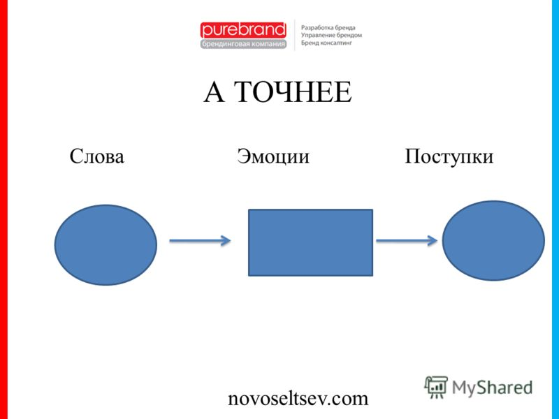 novoseltsev.com А ТОЧНЕЕ СловаЭмоцииПоступки