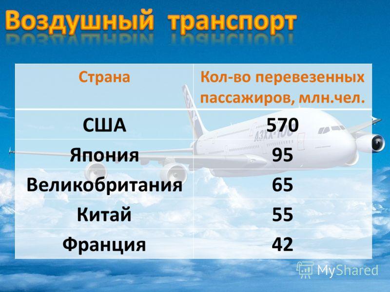 СтранаКол-во перевезенных пассажиров, млн.чел. США570 Япония95 Великобритания65 Китай55 Франция42